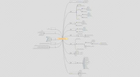 Mind Map: TCA Chauffeurs Intranet