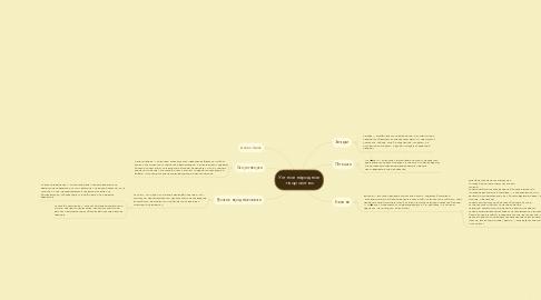 Mind Map: Устное народное  творчество