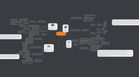 Mind Map: Essential Question #6: Social Media