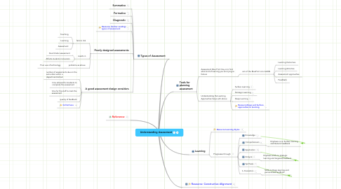 Mind Map: Understanding Assessment