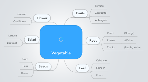 Mind Map: Vegetable