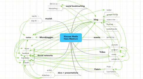 Mind Map: Nieuwe Media