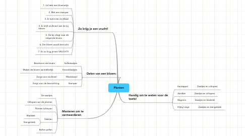 Mind Map: Planten