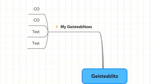 Mind Map: Geistesblitz