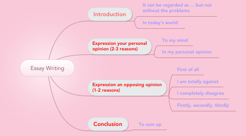 Mind Map: Essay Writing