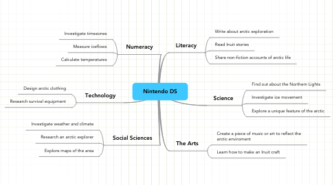 Mind Map: Nintendo DS