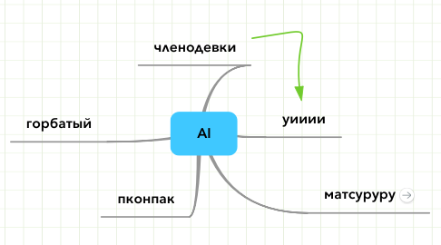 Mind Map: AI