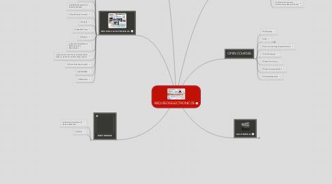 Mind Map: RECURSOS ELECTRONICOS