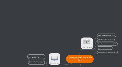 Mind Map: Культура допетровской Руси