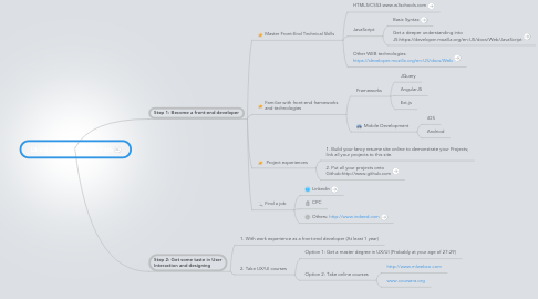 Mind Map: UI/UX Designer: Career Path