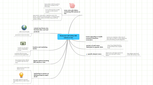 Mind Map: Restaurant with dishes 500 calories or less