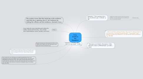 Mind Map: Irony (Lamb to the