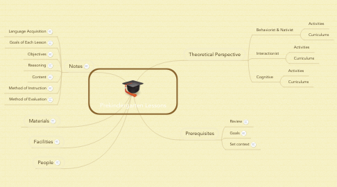 Mind Map: Prekindergarten Lessons