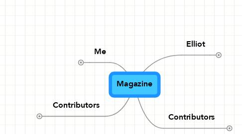 Mind Map: Magazine
