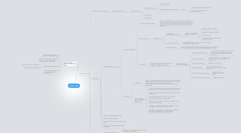 Mind Map: охрана труда