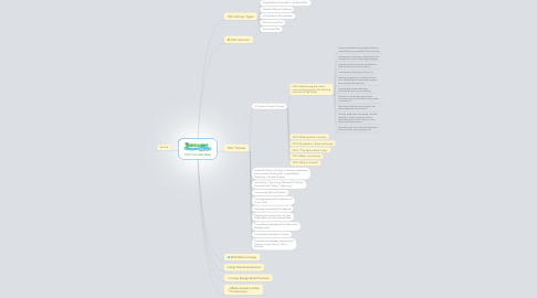 Mind Map: TGC Concept Map