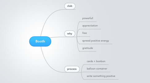 Mind Map: Booth
