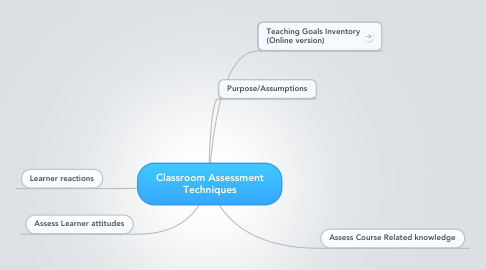 Mind Map: Classroom Assessment Techniques