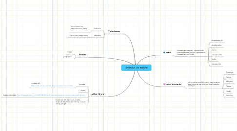 Mind Map: visualisatie van datasets