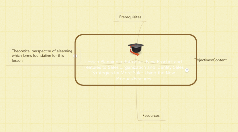 Mind Map: Lesson Planning to Introduce New Product and Features to Sales Organization and Identify Sales Strategies for More Sales Using the New Product/Features