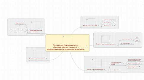 Mind Map: Построение индивидуальногообразовательного маршрута сиспользованием дистанционных технологий