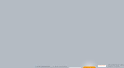 Mind Map: Emotional Intelligence  第七組