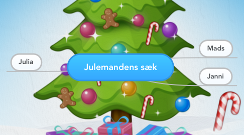 Mind Map: Julemandens sæk
