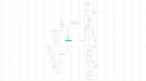 Mind Map: Netzbasierte Anwendungen
