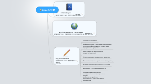 Mind Map: Виды КУП