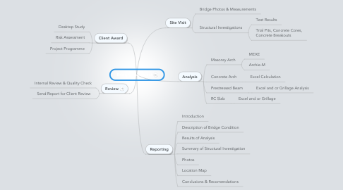 Mind Map: Bridge Assessment