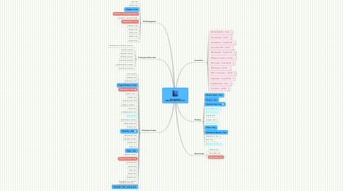 Mind Map: Using Ipads for WRITING/CREATING TEXT
