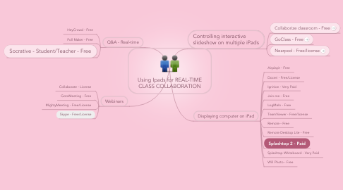 Mind Map: Using Ipads for REAL-TIME CLASS COLLABORATION