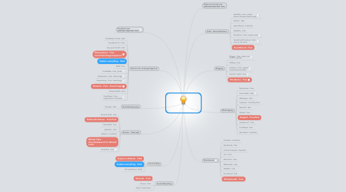 Mind Map: Using Ipads to ARTICULATE, REFLECT, COLLABORATE