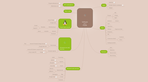 Mind Map: Software as a Puzzle