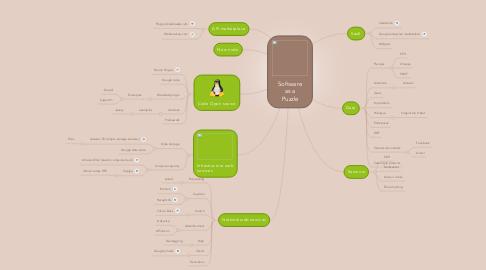 Mind Map: Softwareas aPuzzle