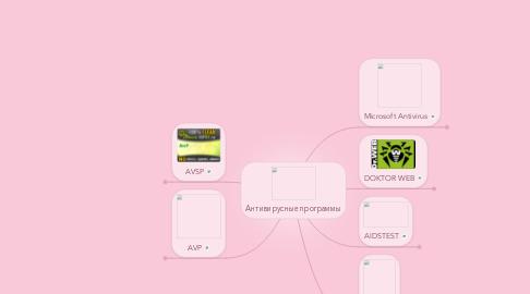 Mind Map: Антивирусные программы