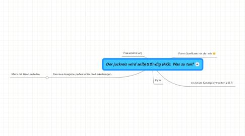 Mind Map: Der juckreiz wird selbstständig (AG). Was zu tun?