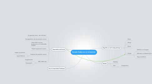 Mind Map: Soziale Faktoren im Unterricht