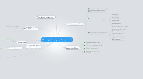 Mind Map: Pasos para comprender un texto