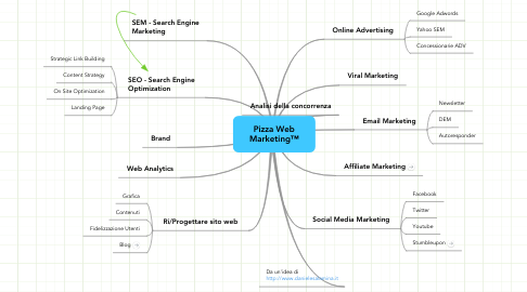 Mind Map: Pizza Web Marketing™