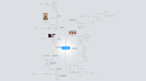 Mind Map: dansk