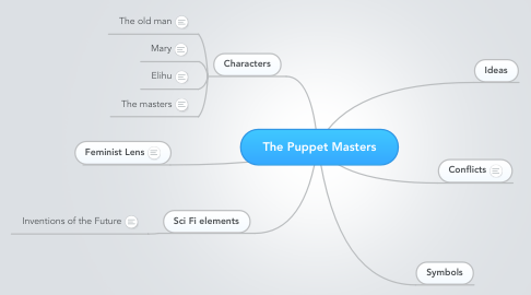 Mind Map: The Puppet Masters