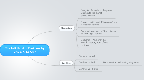 Mind Map: The Left Hand of Darkness by Ursula K. Le Guin