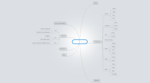 Mind Map: Ender's Game