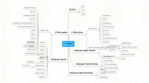 Mind Map: Position