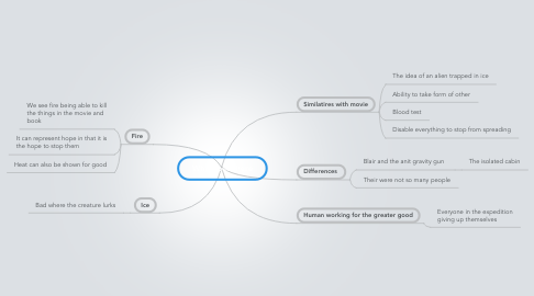 Mind Map: Who goes there