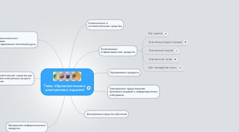 Mind Map: Типы образовательных электронных изданий