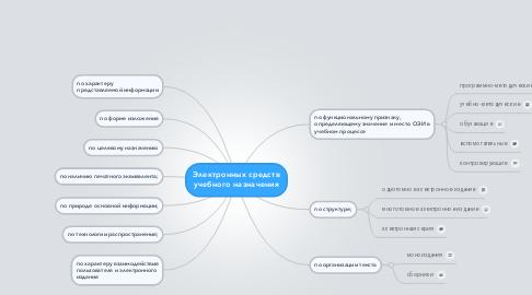 Mind Map: Электронных средств учебного назначения
