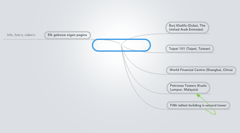 Mind Map: World Wide Buildings