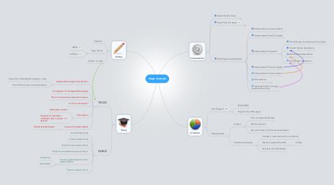 Mind Map: Heap Analysis
